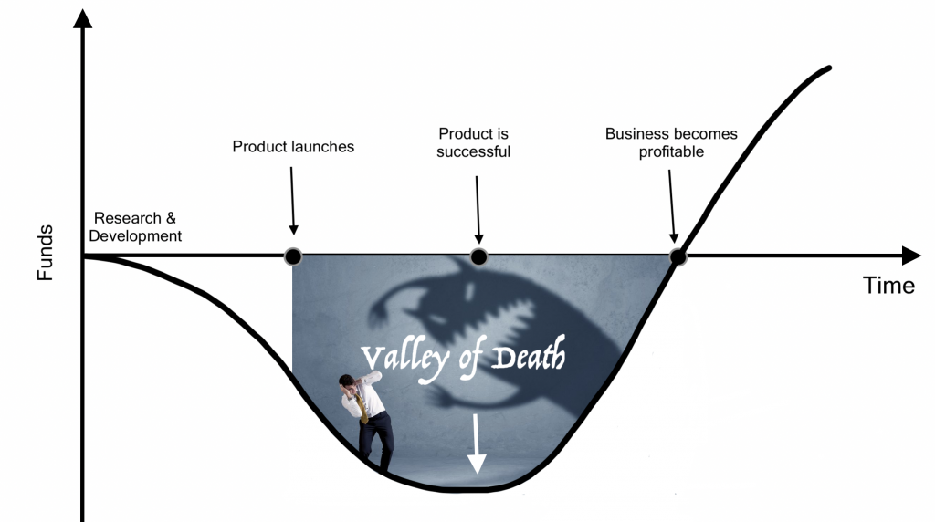 A graph of the death valley and start up launch