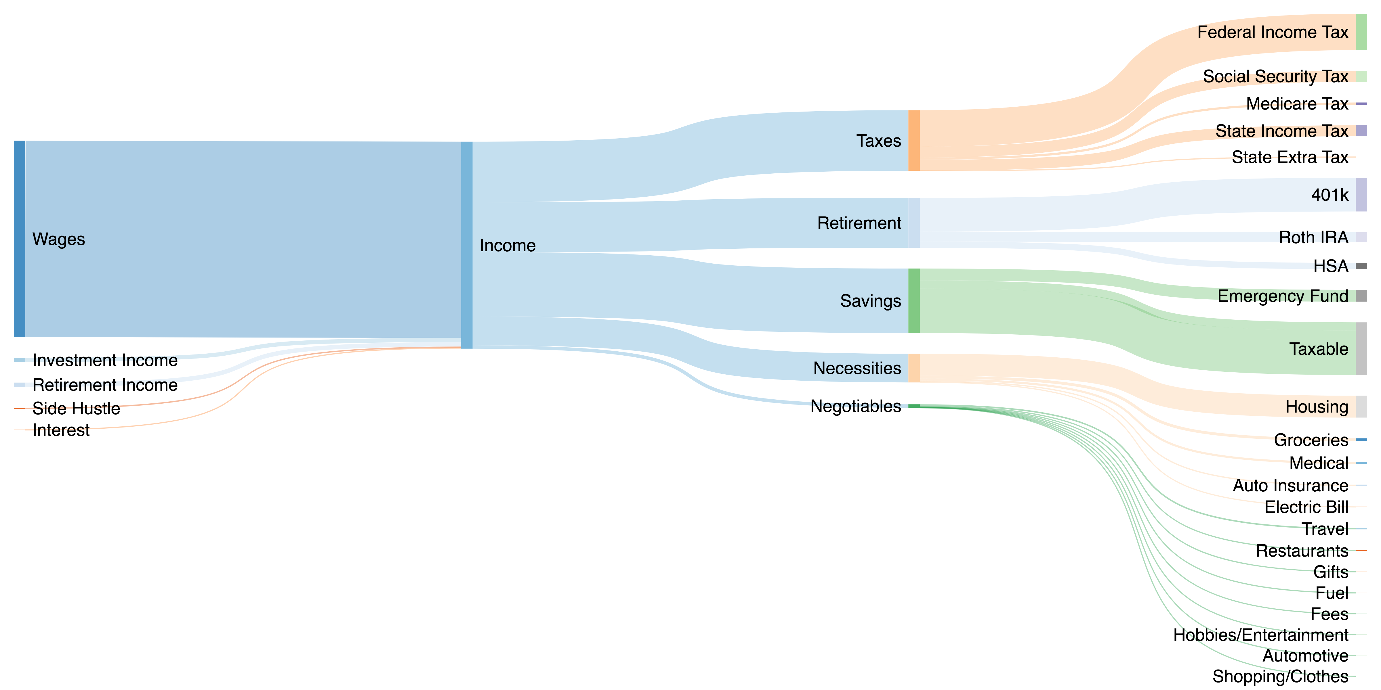 diagram of spending breakdown in 2018