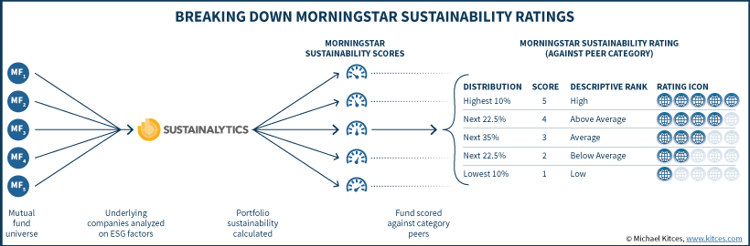 breaking down Morningstar sustainability rating graphic